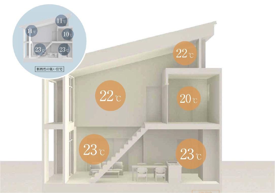 断熱性の高い住宅