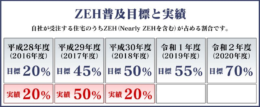 ZEH(ゼッチ)の普及目標と実績